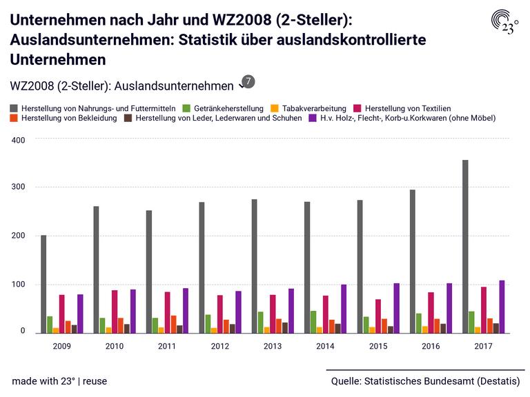 Unternehmen nach Jahr und WZ2008 (2-Steller): Auslandsunternehmen: Statistik über auslandskontrollierte Unternehmen