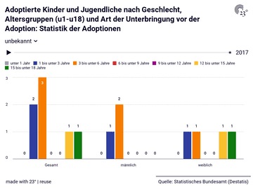Adoptierte Kinder und Jugendliche nach Geschlecht, Altersgruppen (u1-u18) und Art der Unterbringung vor der Adoption: Statistik der Adoptionen