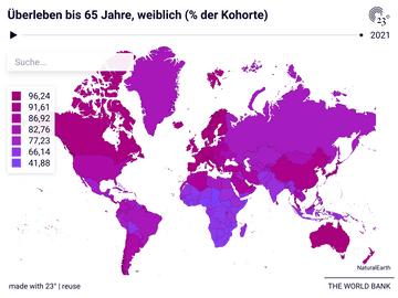 Überleben bis 65 Jahre, weiblich (% der Kohorte)