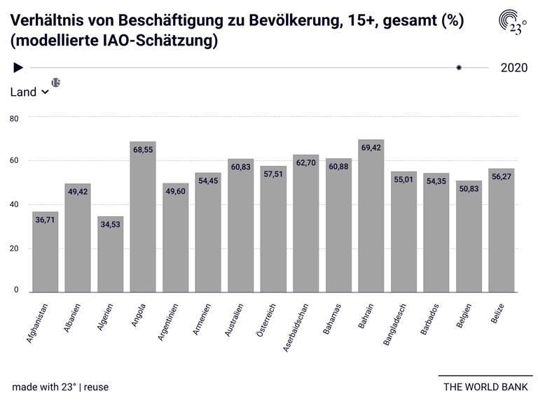 Verhältnis von Beschäftigung zu Bevölkerung, 15+, gesamt (%) (modellierte IAO-Schätzung)