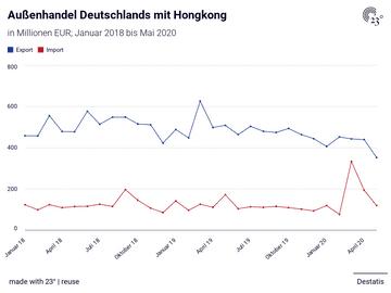 Außenhandel Deutschlands mit Hongkong