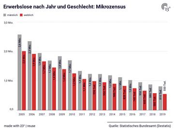 Erwerbslose nach Jahr und Geschlecht: Mikrozensus