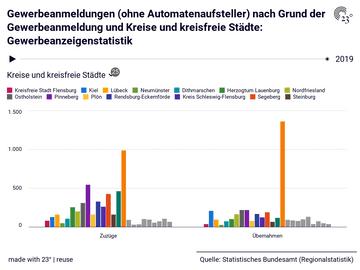 Gewerbeanmeldungen (ohne Automatenaufsteller) nach Grund der Gewerbeanmeldung und Kreise und kreisfreie Städte: Gewerbeanzeigenstatistik