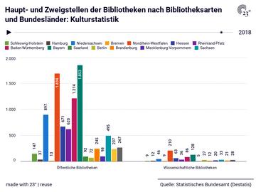 Haupt- und Zweigstellen der Bibliotheken nach Bibliotheksarten und Bundesländer: Kulturstatistik