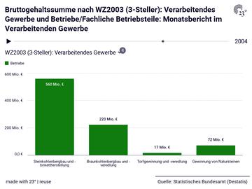 Bruttogehaltssumme nach WZ2003 (3-Steller): Verarbeitendes Gewerbe und Betriebe/Fachliche Betriebsteile: Monatsbericht im Verarbeitenden Gewerbe