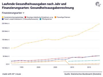 Laufende Gesundheitsausgaben nach Jahr und Finanzierungsarten: Gesundheitsausgabenrechnung