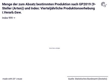Menge der zum Absatz bestimmten Produktion nach GP2019 (9-Steller (Arten)) und Index: Vierteljährliche Produktionserhebung i.Verarb.Gew.