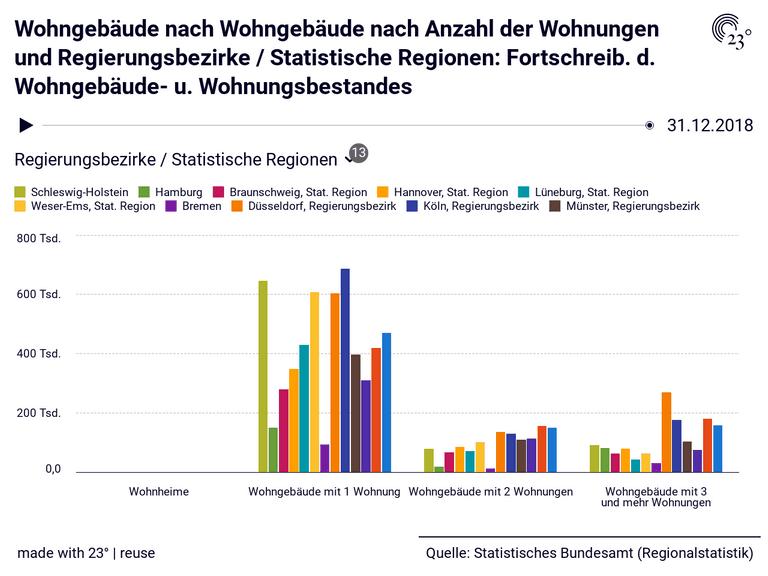 Wohngebäude nach Wohngebäude nach Anzahl der Wohnungen und Regierungsbezirke / Statistische Regionen: Fortschreib. d. Wohngebäude- u. Wohnungsbestandes