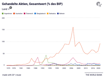 Gehandelte Aktien, Gesamtwert (% des BIP)