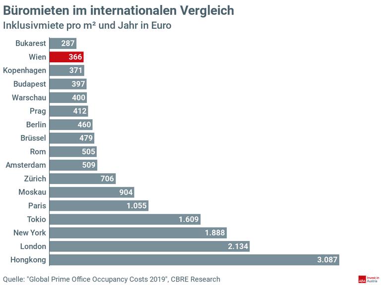 Büromieten im internationalen Vergleich