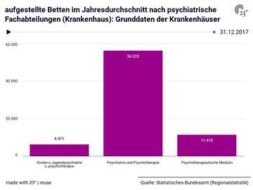 aufgestellte Betten im Jahresdurchschnitt nach psychiatrische Fachabteilungen (Krankenhaus): Grunddaten der Krankenhäuser