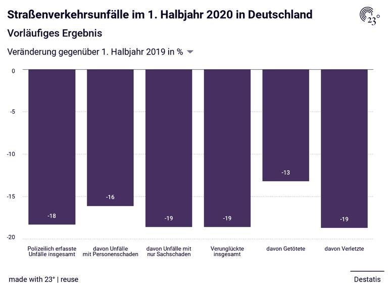 Straßenverkehrsunfälle im 1. Halbjahr 2020 in Deutschland