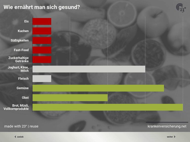 Gesunde Ernährung und Kochverhalten der Deutschen