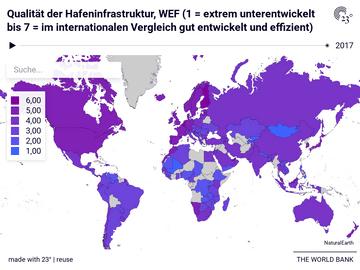 Qualität der Hafeninfrastruktur, WEF (1 = extrem unterentwickelt bis 7 = im internationalen Vergleich gut entwickelt und effizient)