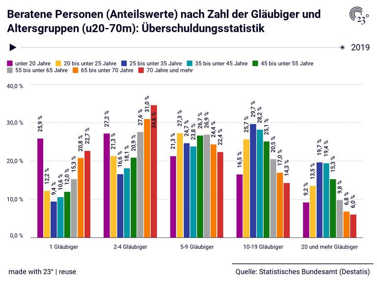 Beratene Personen (Anteilswerte) nach Zahl der Gläubiger und Altersgruppen (u20-70m): Überschuldungsstatistik