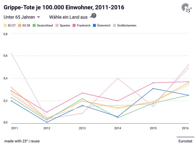 Grippe-Tote je 100.000 Einwohner, 2011-2016