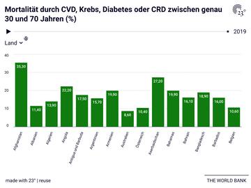 Mortalität durch CVD, Krebs, Diabetes oder CRD zwischen genau 30 und 70 Jahren (%)