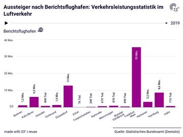 Aussteiger nach Berichtsflughafen: Verkehrsleistungsstatistik im Luftverkehr