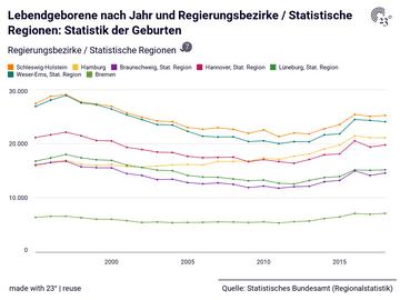 Lebendgeborene nach Jahr und Regierungsbezirke / Statistische Regionen: Statistik der Geburten