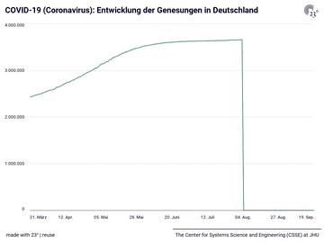 COVID-19 (Coronavirus): Entwicklung der Genesungen in Deutschland