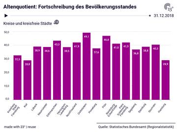 Altenquotient: Fortschreibung des Bevölkerungsstandes
