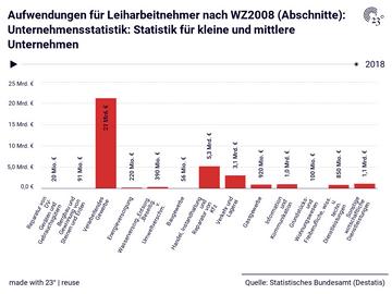 Aufwendungen für Leiharbeitnehmer nach WZ2008 (Abschnitte): Unternehmensstatistik: Statistik für kleine und mittlere Unternehmen