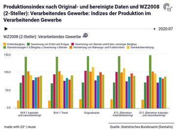Produktionsindex nach Original- und bereinigte Daten und WZ2008 (2-Steller): Verarbeitendes Gewerbe: Indizes der Produktion im Verarbeitenden Gewerbe