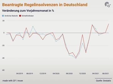 Beantragte Regelinsolvenzen in Deutschland