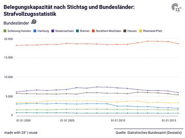 Belegungskapazität nach Stichtag und Bundesländer: Strafvollzugsstatistik