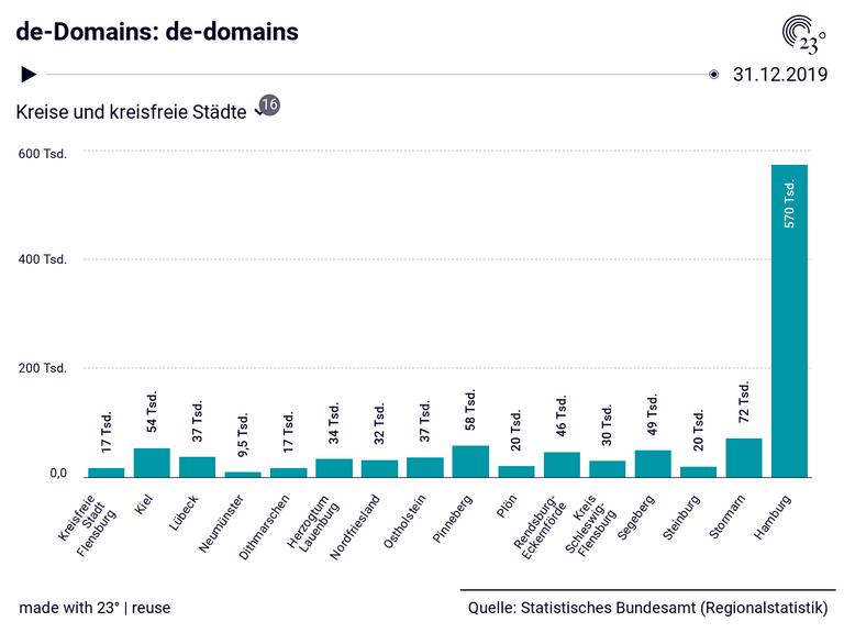 de-Domains: de-domains