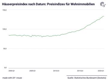 Häuserpreisindex nach Datum: Preisindizes für Wohnimmobilien