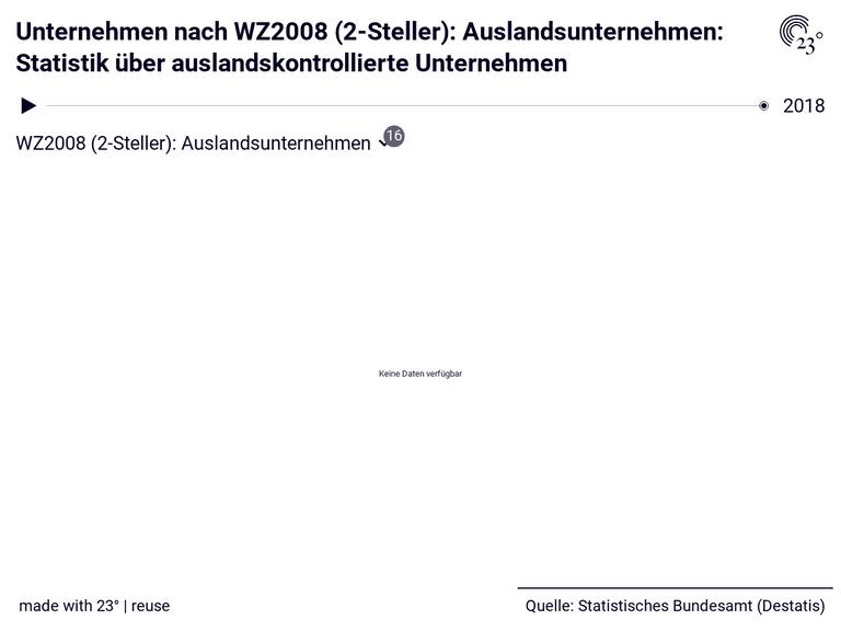 Unternehmen nach WZ2008 (2-Steller): Auslandsunternehmen: Statistik über auslandskontrollierte Unternehmen