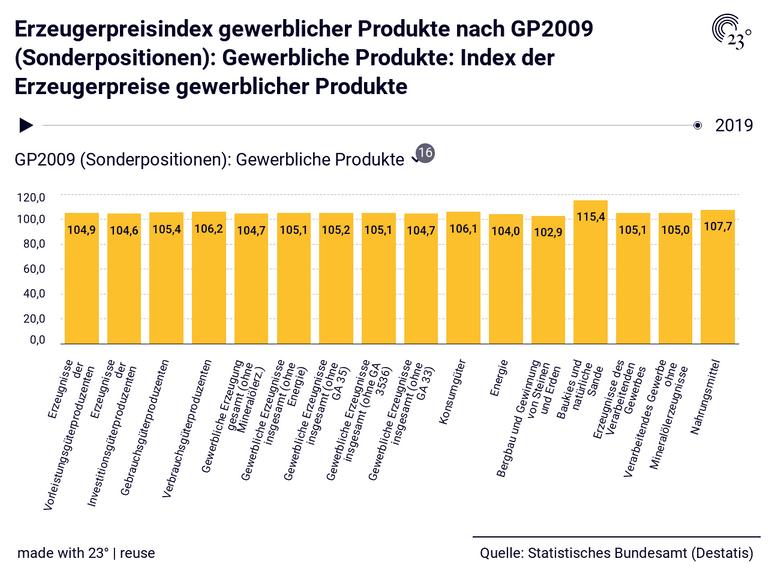 Erzeugerpreisindex gewerblicher Produkte nach GP2009 (Sonderpositionen): Gewerbliche Produkte: Index der Erzeugerpreise gewerblicher Produkte