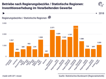 Betriebe nach Regierungsbezirke / Statistische Regionen: Investitionserhebung im Verarbeitenden Gewerbe