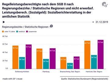 Regelleistungsberechtigte nach dem SGB II nach Regierungsbezirke / Statistische Regionen und nicht erwerbsf. Leistungsberech. (Sozialgeld): Sozialberichterstattung in der amtlichen Statistik