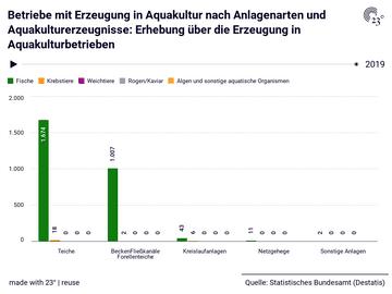 Betriebe mit Erzeugung in Aquakultur nach Anlagenarten und Aquakulturerzeugnisse: Erhebung über die Erzeugung in Aquakulturbetrieben
