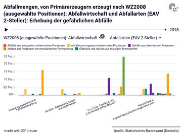 Abfallmengen, von Primärerzeugern erzeugt nach WZ2008 (ausgewählte Positionen): Abfallwirtschaft und Abfallarten (EAV 2-Steller): Erhebung der gefährlichen Abfälle