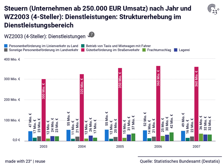 Steuern (Unternehmen ab 250.000 EUR Umsatz) nach Jahr und WZ2003 (4-Steller): Dienstleistungen: Strukturerhebung im Dienstleistungsbereich