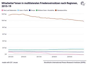Mitarbeiter*innen in multilateralen Friedenseinsätzen nach Regionen, 2015-19