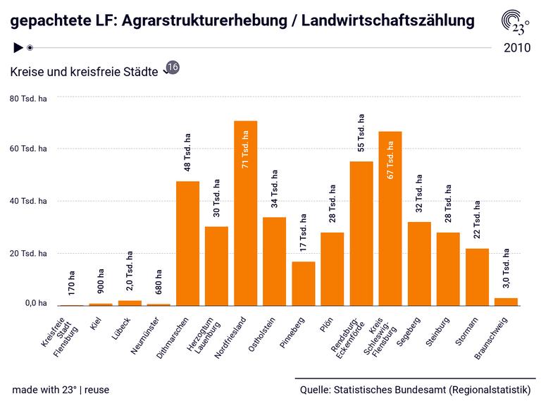 gepachtete LF: Agrarstrukturerhebung / Landwirtschaftszählung