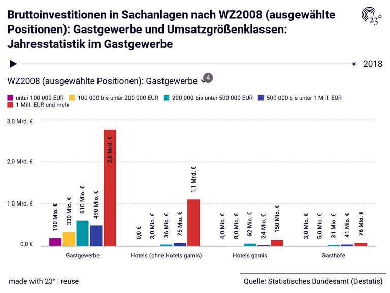 Bruttoinvestitionen in Sachanlagen nach WZ2008 (ausgewählte Positionen): Gastgewerbe und Umsatzgrößenklassen: Jahresstatistik im Gastgewerbe