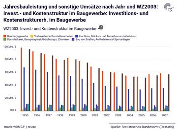 Jahresbauleistung und sonstige Umsätze nach Jahr und WZ2003: Invest.- und Kostenstruktur im Baugewerbe: Investitions- und Kostenstrukturerh. im Baugewerbe