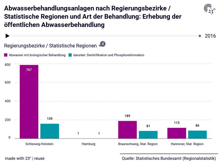 Abwasserbehandlungsanlagen nach Regierungsbezirke / Statistische Regionen und Art der Behandlung: Erhebung der öffentlichen Abwasserbehandlung