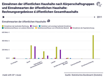 Einnahmen der öffentlichen Haushalte nach Körperschaftsgruppen und Einnahmearten der öffentlichen Haushalte: Rechnungsergebnisse d.öffentlichen Gesamthaushalts