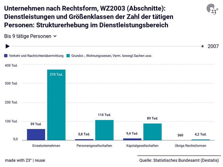 Unternehmen nach Rechtsform, WZ2003 (Abschnitte): Dienstleistungen und Größenklassen der Zahl der tätigen Personen: Strukturerhebung im Dienstleistungsbereich