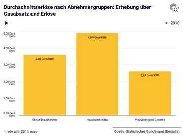 Durchschnittserlöse nach Abnehmergruppen: Erhebung über Gasabsatz und Erlöse