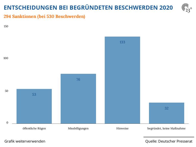 ENTSCHEIDUNGEN BEI BEGRÜNDETEN BESCHWERDEN 2020