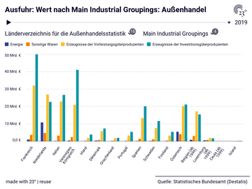 Ausfuhr: Wert nach Main Industrial Groupings: Außenhandel