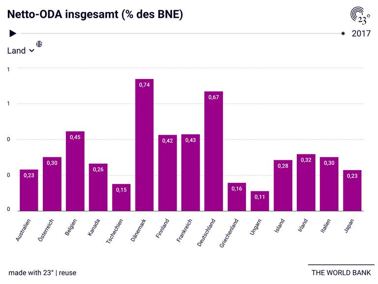 Netto-ODA insgesamt (% des BNE)