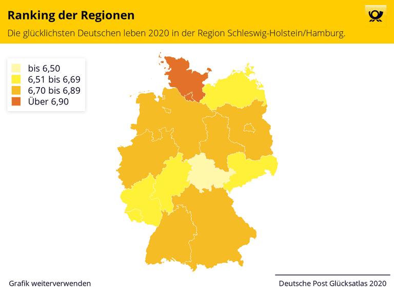 Ranking der Regionen